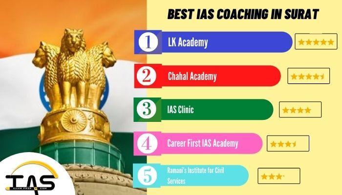 List of Top IAS Coaching Institutes in Surat